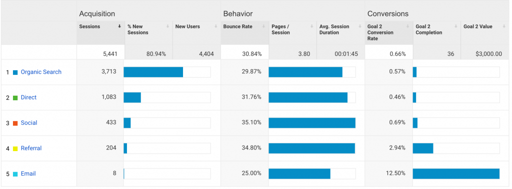 Google Analytics goals by organic, paid, email, etc
