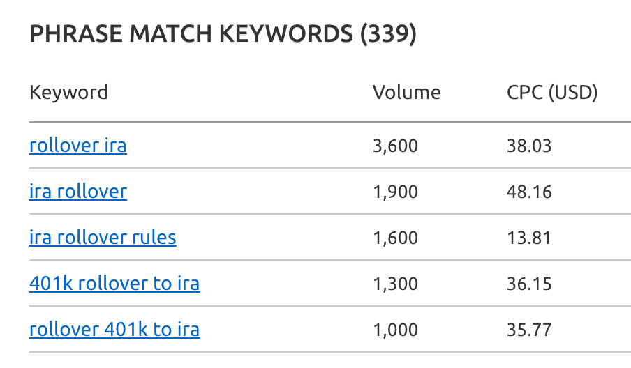 SEM keyword volume and CPC data