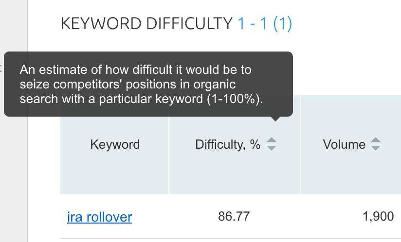 SEO keyword difficulty SEMRush
