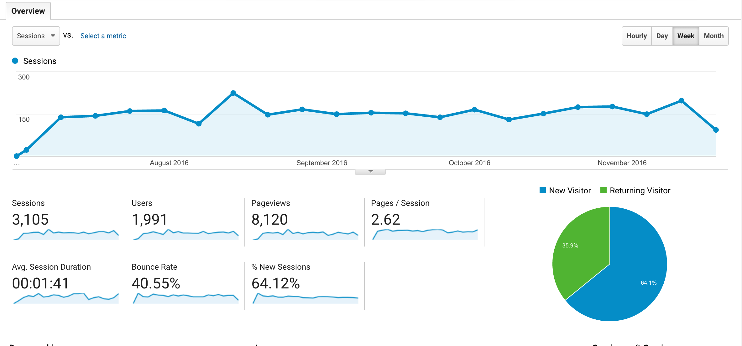 google analytics  what to look for in your website reports