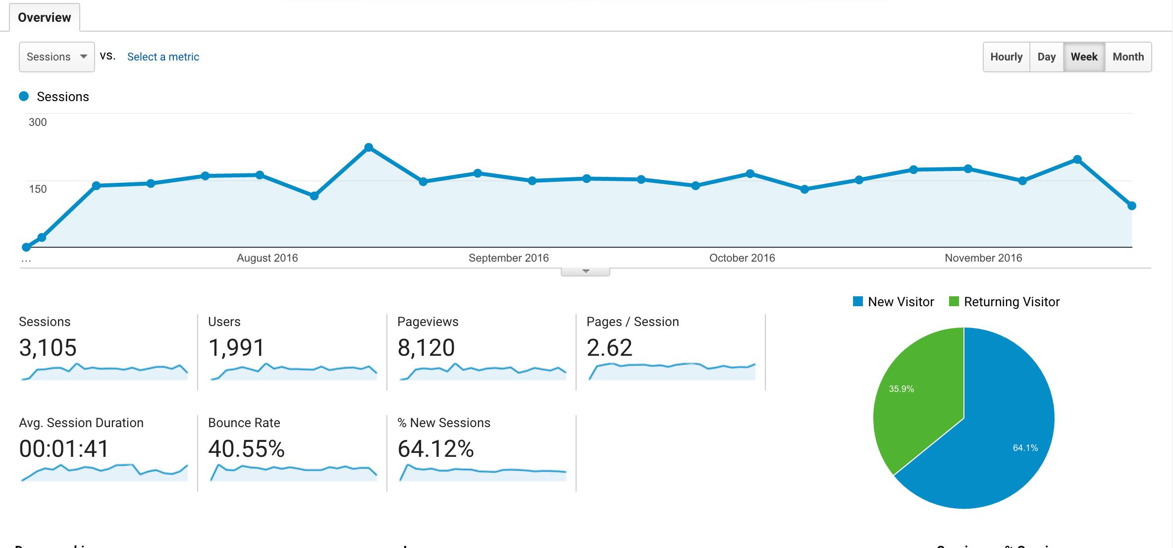 SEO Analytics overview