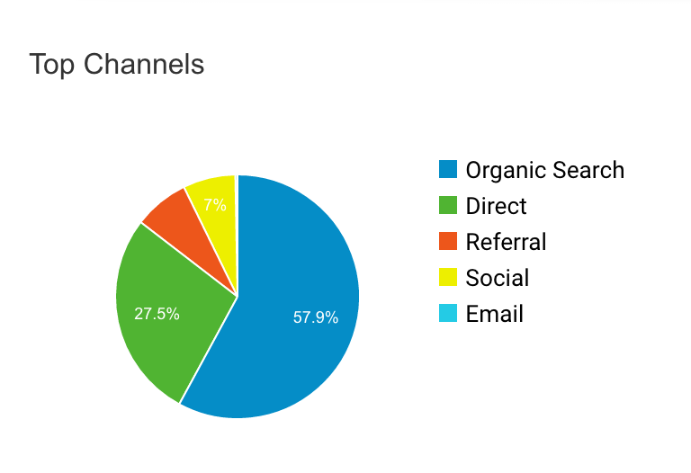 SEO Analytics channels