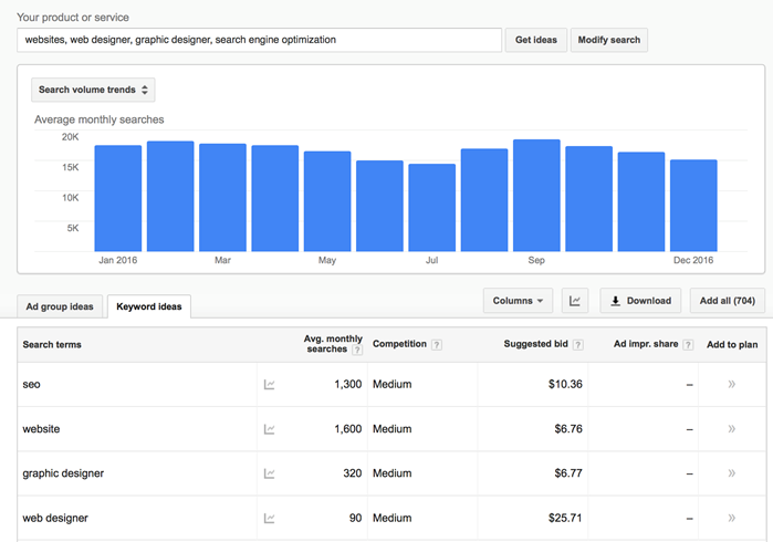 Keyword research tools for Google AdWords