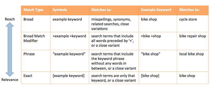 Table of keyword matching options