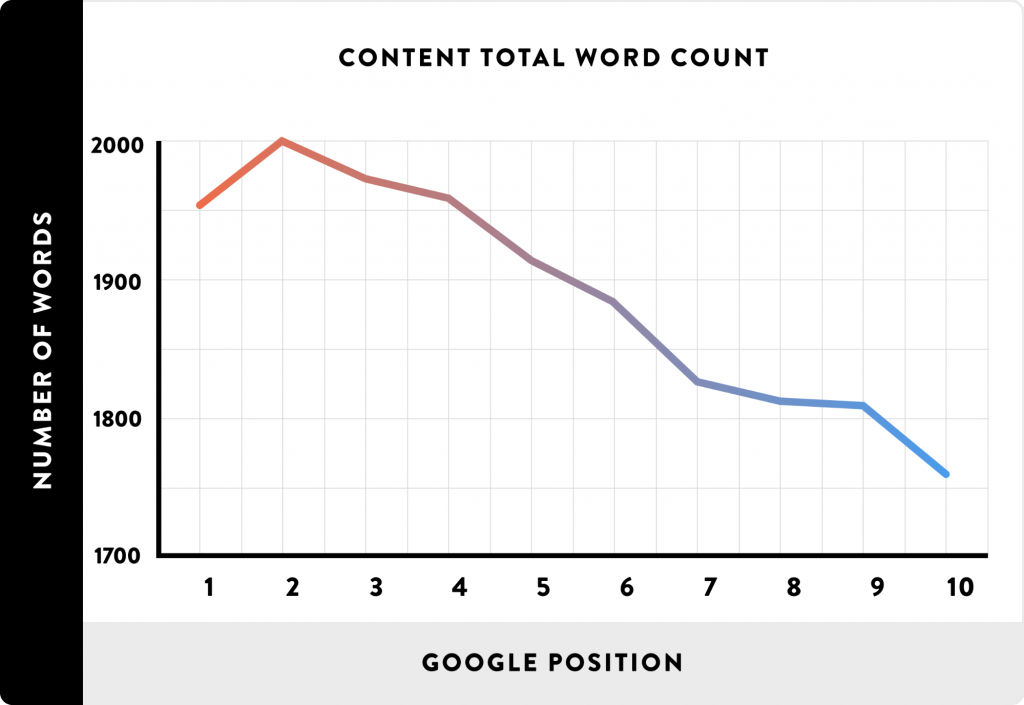 Content length affects ranking