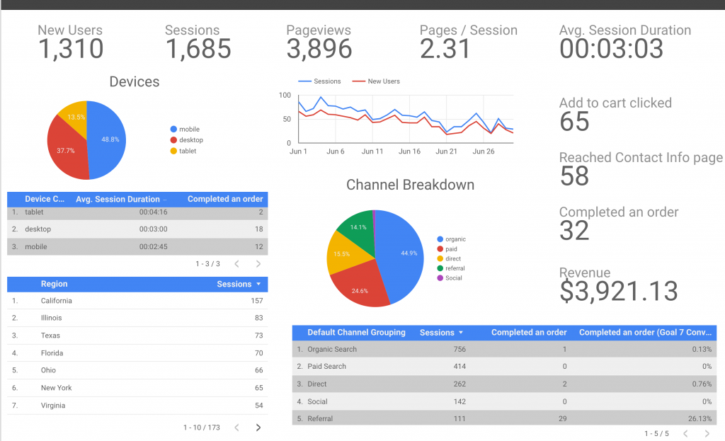Google Data Studio ecommerce reporting dashboard