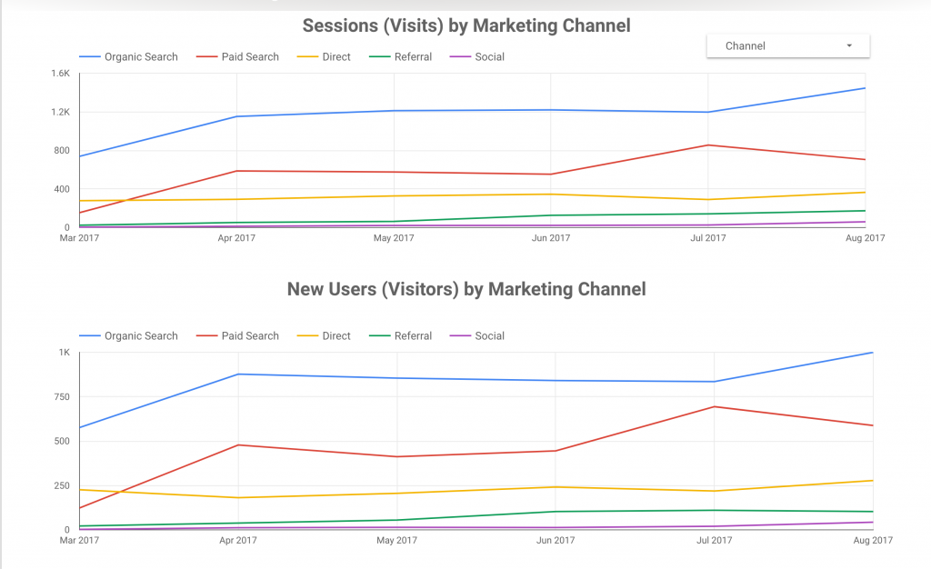 Web visitor traffic by marketing channel over time