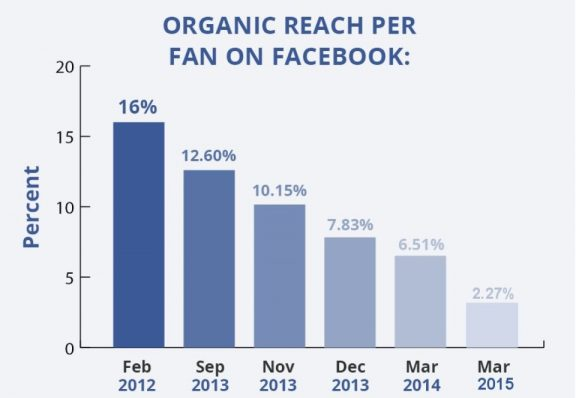 Facebook organic reach down