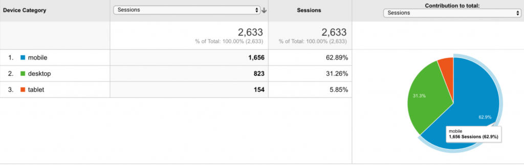 Google Analytics - Mobile Audience