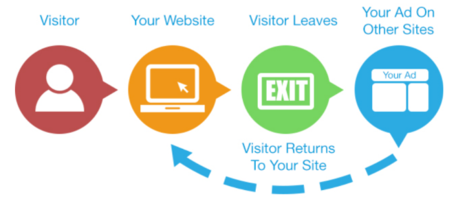 Remarketing - Bring people back