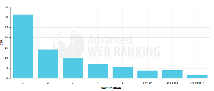 Search Results Position - Click Through Rate