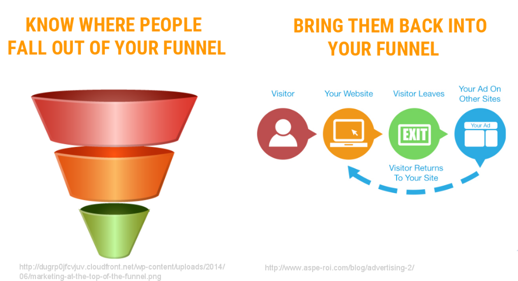Website Analytics - Conversion Funnel