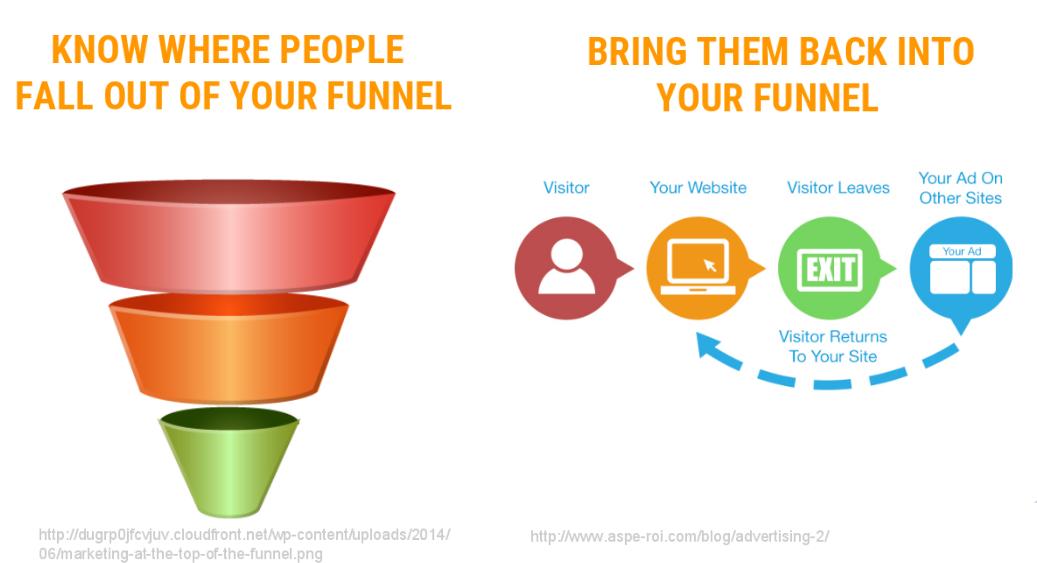 Website Analytics - Conversion Funnel