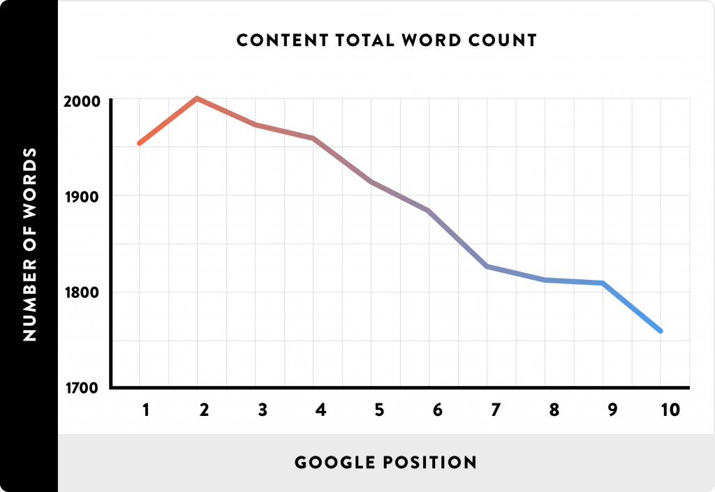 Content Total Word Count SEO ranking factor